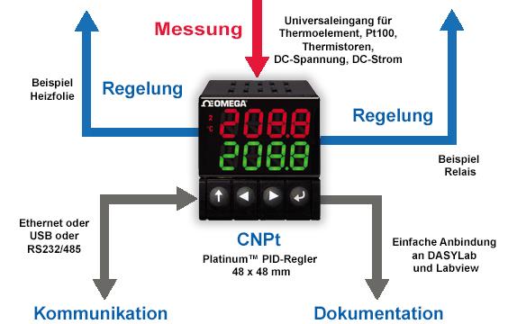 Platinum Serie CNPt Temperatur/Prozess-PID-Regler