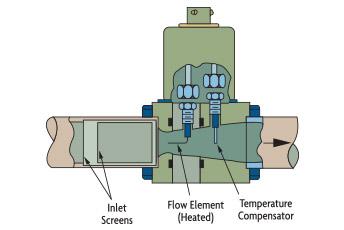 Venturi Insertion
