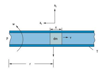 ein Teilchen bewegt sich mit einer gegebenen Geschwindigkeit durch ein Rohr