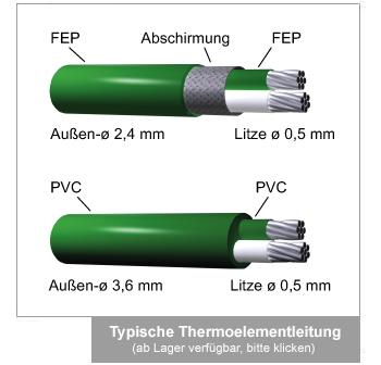 Typische Thermoelementleitung