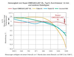 Mineralisolierte Thermoelementfühler mit OMEGACLAD-XL-Mantel | OMEGACLAD™-XL